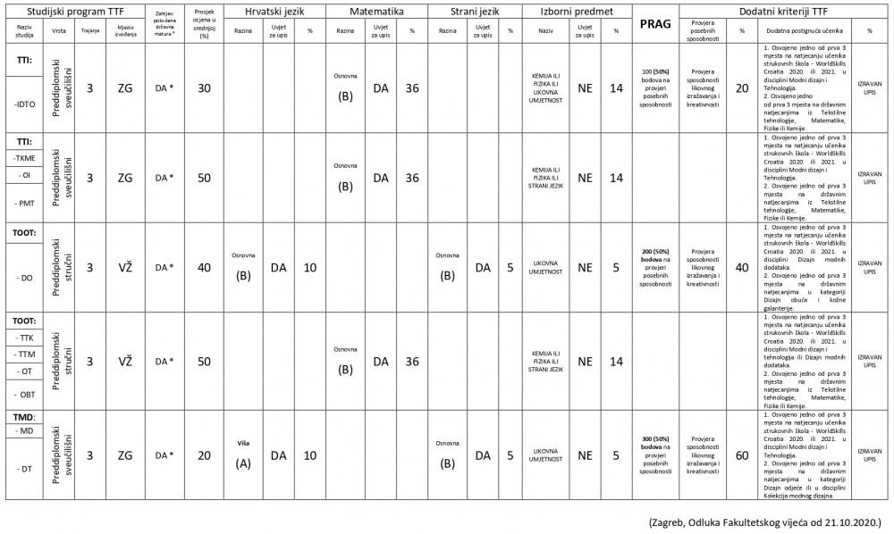 Kriteriji za upis preddiplomski studiji 2021/2022