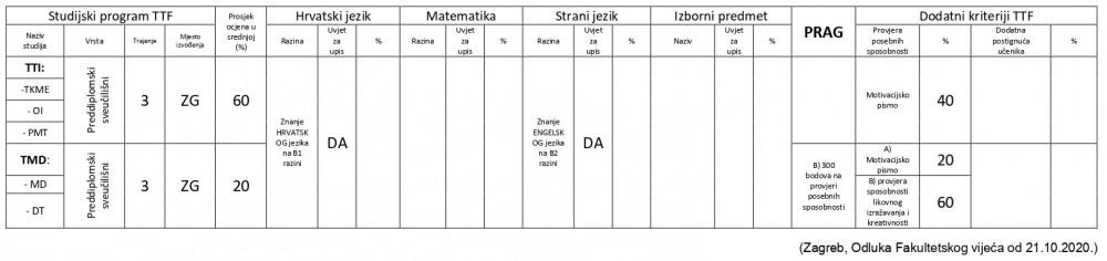 Kriteriji za upis za Hrvate izvan RH 2021/2022