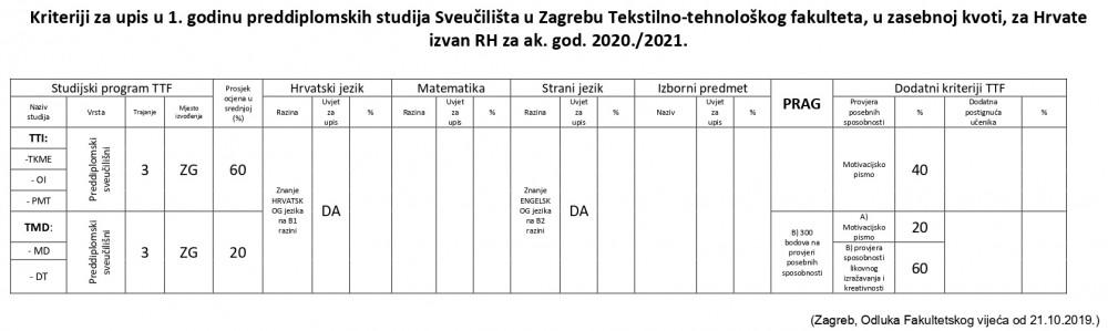 Kriteriji upisa za Hrvate izvan RH za akademsku 2020./2021. godinu